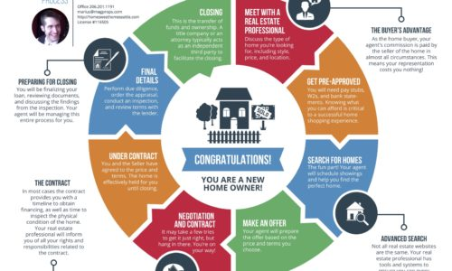 Buyer's Process Infographic Refreshed