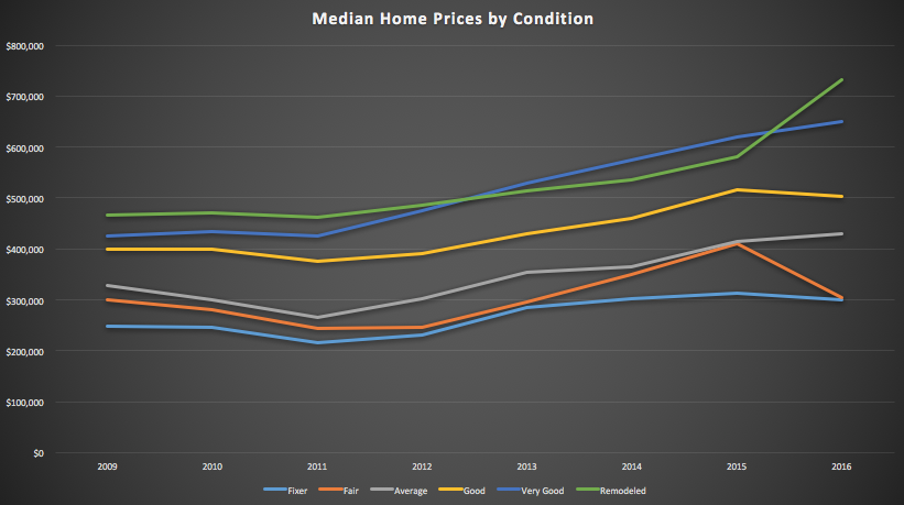 Median Price by Condition