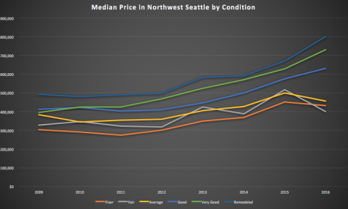 Are there any deals left in the Seattle real estate market?